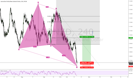 AUDNZD: Deep bullish crab