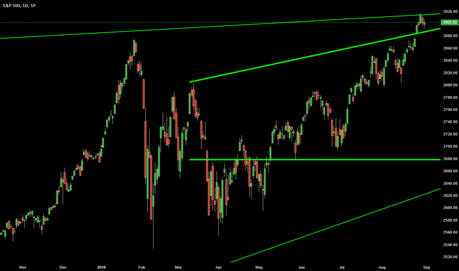SPX: a special labor day post