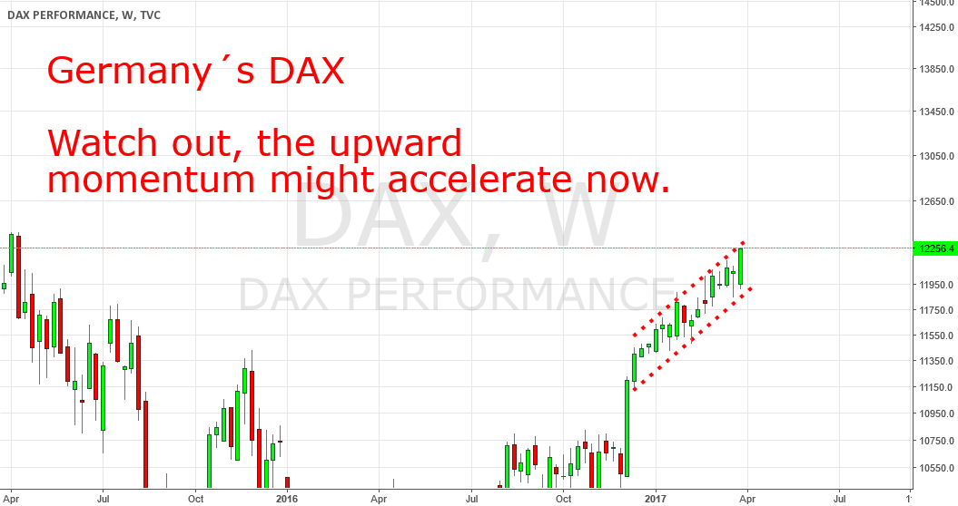 DAX To Accelerate Momentum To The Up Side