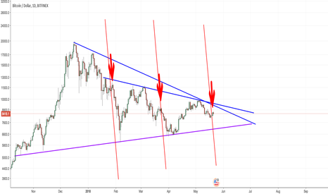 BTCUSD: $BTCUSD biggest drop of this hill starting now