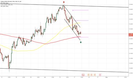 HKDJPY: HKD/JPY 4H Chart: Channel Down