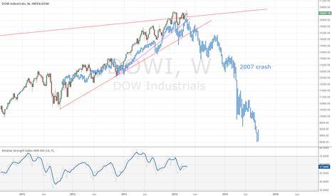 DOWI: Dow Jones huge drop at our doors?