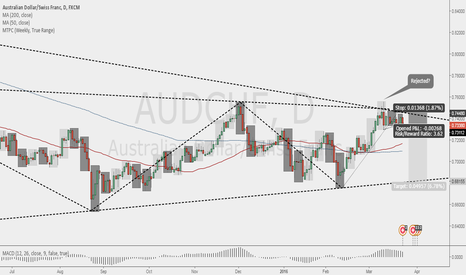 AUDCHF: A year of range - AUDCHF SHORT