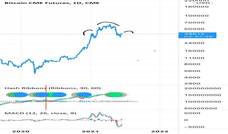 bitcoin futures pradėti laiką uk)