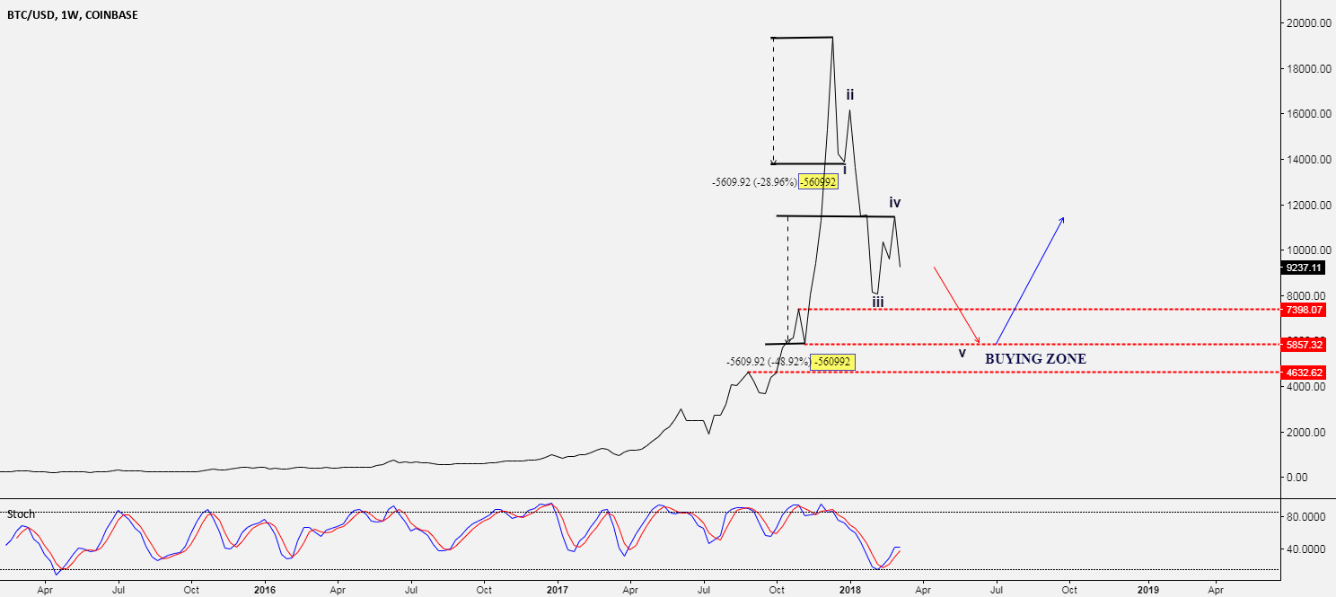BTC/USD -> POTENTIAL BUYING ZONE