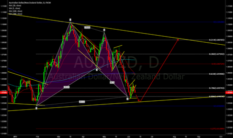 AUDNZD: buy at lower price.