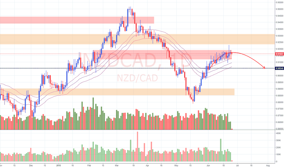 NZDCAD: View on NZD/CAD (26/6/18)