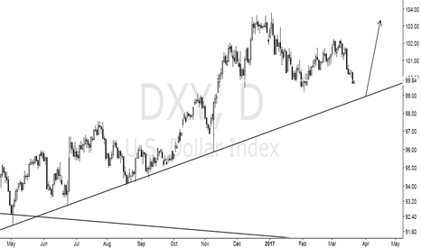 DXY: I'm just holding on to the big direction, as for the entrance.