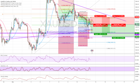 XAUUSD: Price didn't reach 1090, so we're going down.