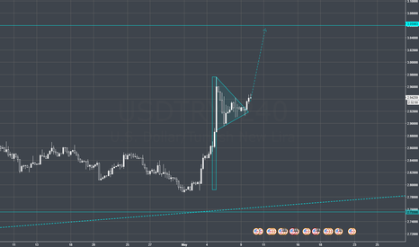 USDTRY: USDTRY PERFECT TIME TO GO LONG! BUY BUY BUY!