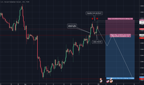 USDCAD: USDCAD - Fortsetzung des Downtrends?