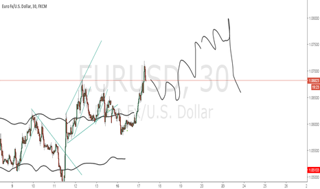 EURUSD: possible next action