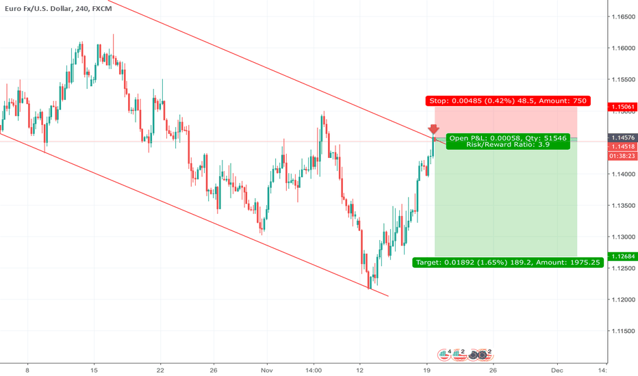 EURUSD: EURUSD Technical short