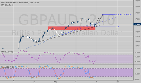 GBPAUD: GBPAUD - STOCH-RSI continuation trade