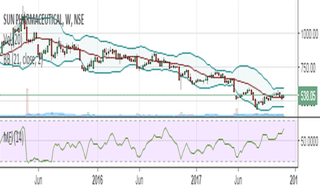 SUNPHARMA: Sunpharma looks to be bottomed out