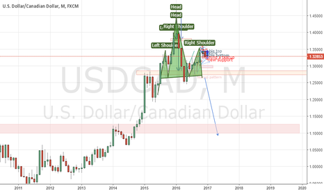 USDCAD: month chart is a good head and shoulders, sell at its high?