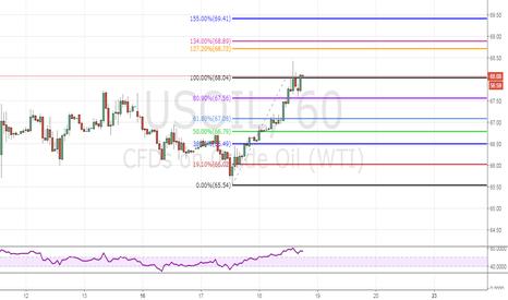 USOIL: Crude oil buy