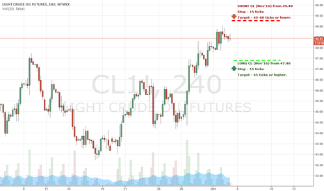 CL1!: Crude Oil - Trading levels for 4th Oct 2016 - US Session