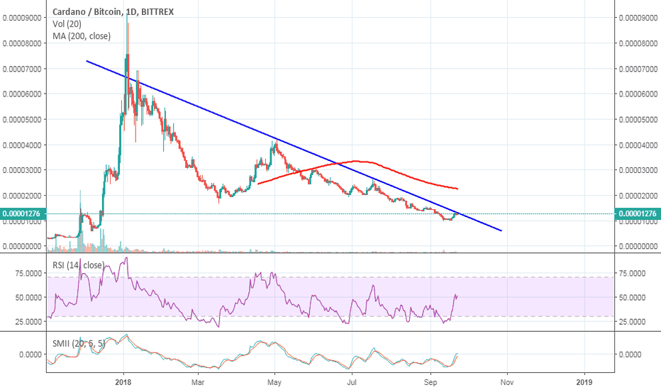 ADABTC: ada looking for breakout