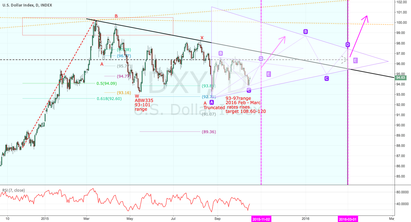DXY flag triangle forming to break out