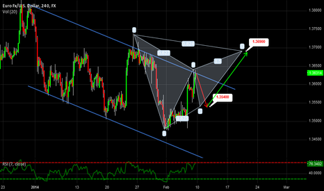 EURUSD: EURUSD This Week!