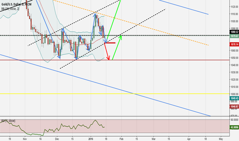 XAUUSD: 2 possible scenarios for Gold