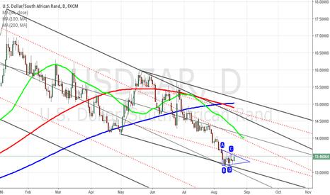 USDZAR: USDZAR continuation triangle
