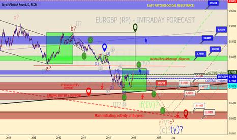 EURGBP: EURGBP - INTRADAY FORECAST
