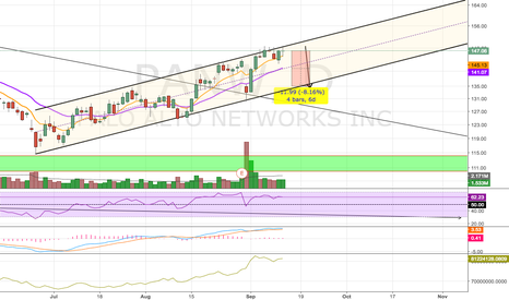 PANW: Possible Pullback?