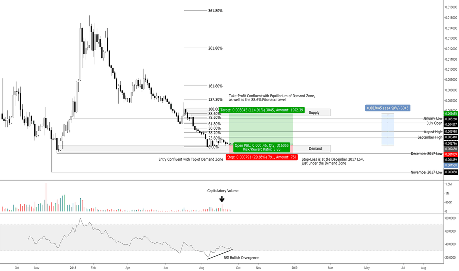 NEOBTC: NEO/BTC 3-Day Chart, Potential 115% Gain (Positional Trade)