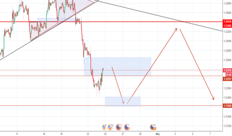 EURUSD: just an idea of what eurusd might do