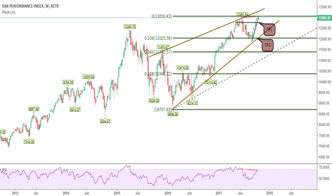 DAX: The end is here DAX or only correction ?