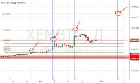 XEMBTC: My first forecast