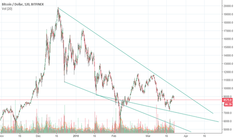 BTCUSD: bitcoin downward trend