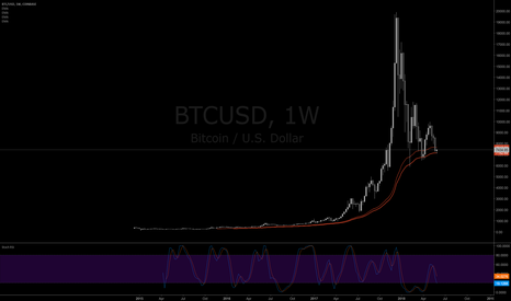BTCUSD: Bitcoin Rising from Weekly 50/60 EMA Support