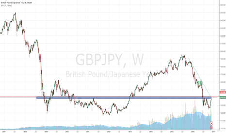 GBPJPY: GBP/JPY can move quick. I'm betting lower