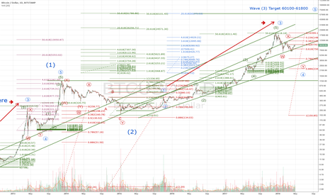 BTCUSD: Bitcoin Macro SuperCycle Analysis