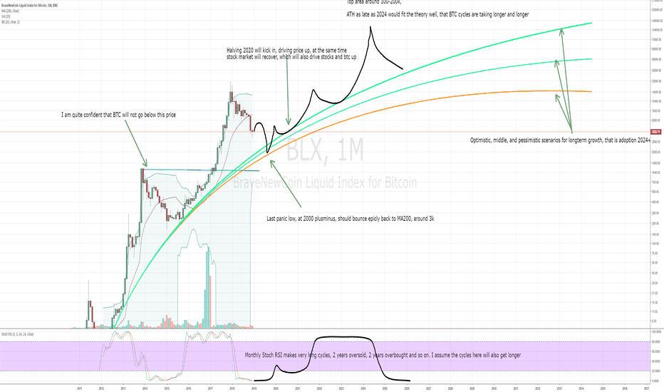 BLX: BTC monthly view and possible future scenario