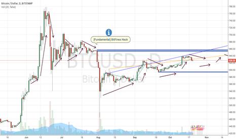 BTCUSD: 20/10/16 | Predicting continuation of BTC/USD rising trend