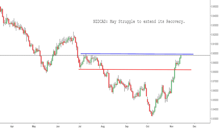 NZDCAD: NZDCAD: May Struggle to extend its Recovery.