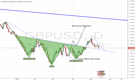 GBPUSD: GBPUSD - Head and Shoulders Pattern Update