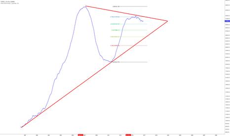 ZILL/C00033_C: Miami Condo Prices in a Symmetrical Triangle