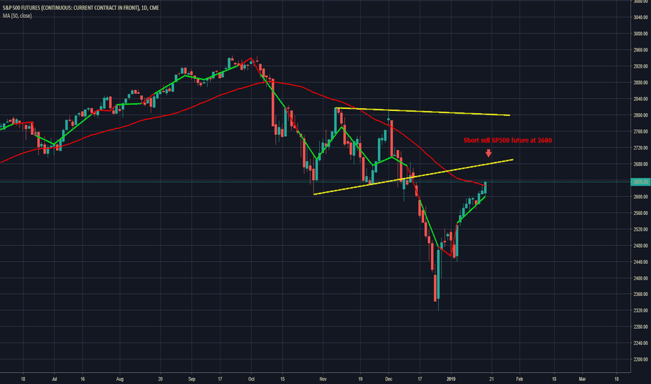 SP1!: Get ready to short teh SP500 !!!!!