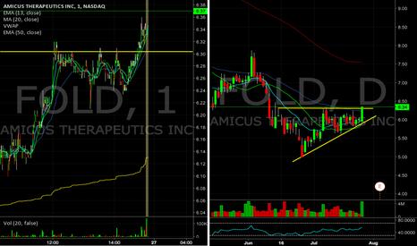 FOLD: $FOLD breakout continued momentum