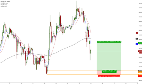 GBPJPY: Potential Long Trade Setup - Out of 147.23-147.054 Area
