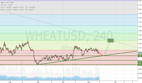 WHEATUSD: wheat retests trendline and after 0.382 retracement