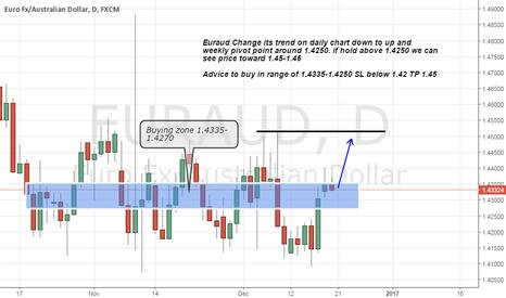 EURAUD: Euraud buy advice on Change Trend on Daily TF