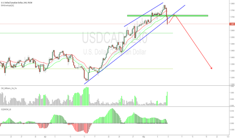 USDCAD: USDCAD GOOD R&R