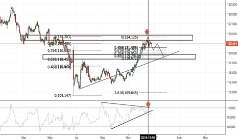 EURJPY: EURJPY B% BREAK SHORT SHORT