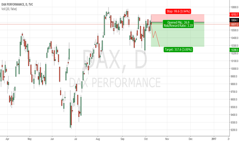 DAX: Short DAX on sparked weakness in US Markets